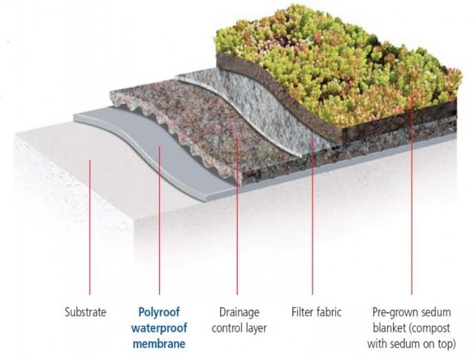 Natural green roofs from tuff roofing - Build green roof nature home ...